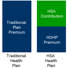 How Hsa Health Insurance Works